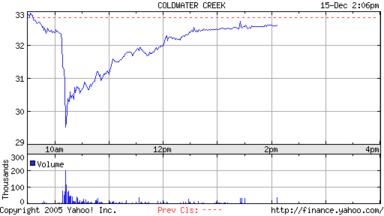 CWTR Chart