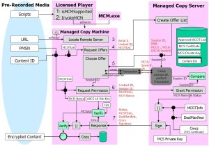MCM_ROM