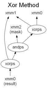 Xor Method
